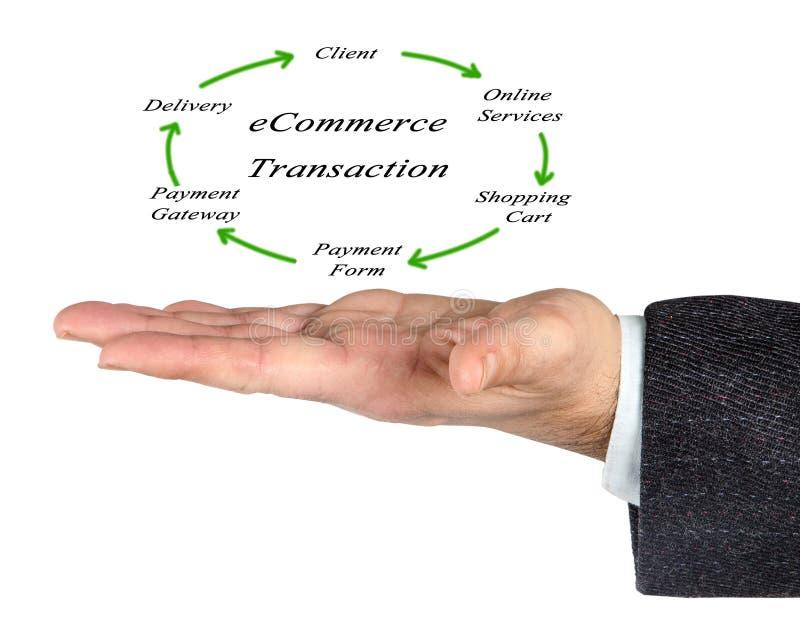 Diagrama del comercio electrónico imagen de archivo