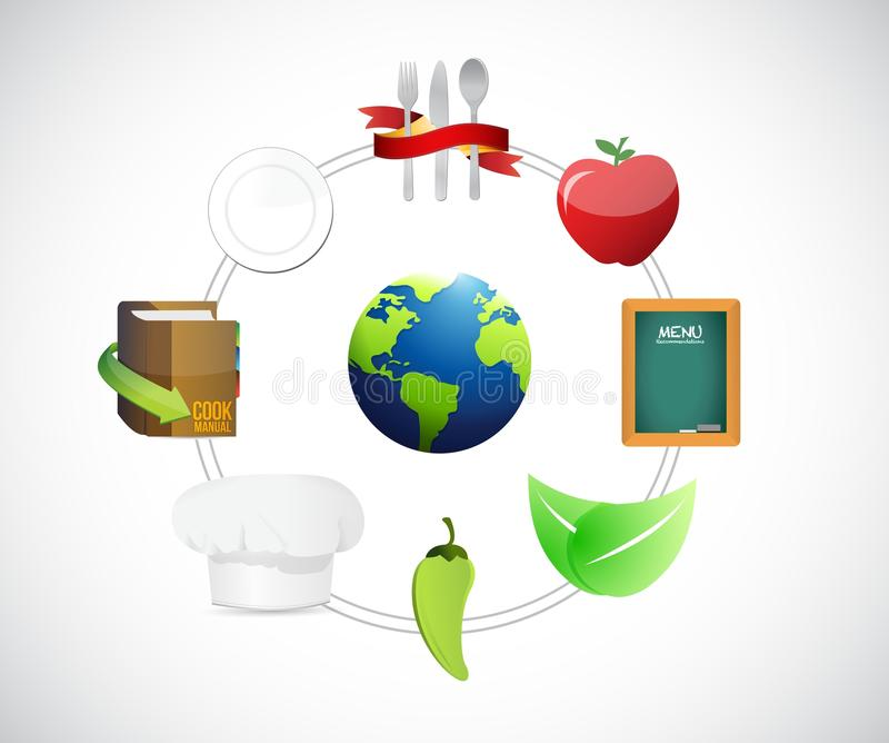 diagrama del concepto de la comida en el mundo entero libre illustration