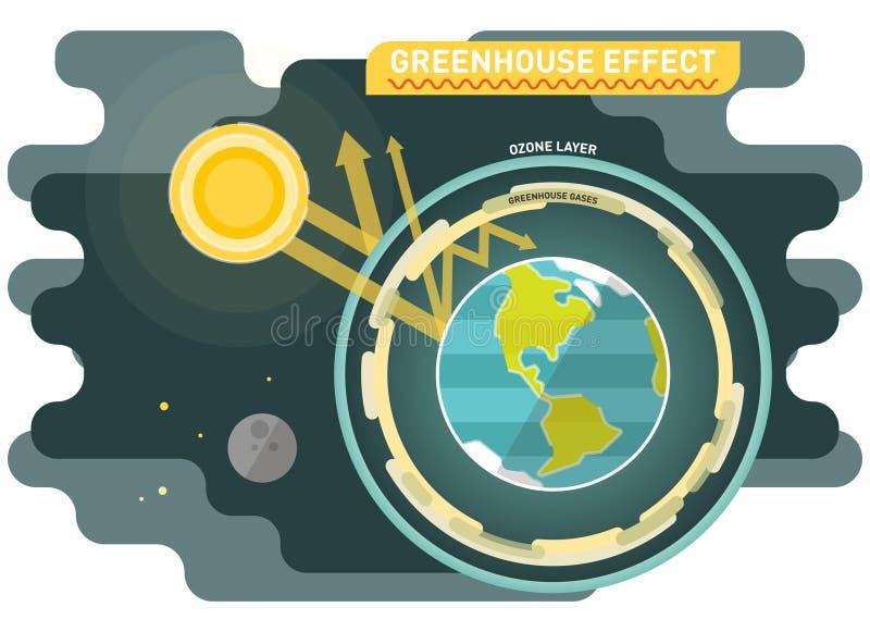 Diagrama del efecto de invernadero, ejemplo gráfico del vector libre illustration