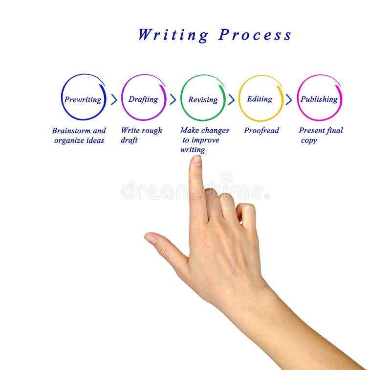 Diagrama del proceso de la escritura fotos de archivo