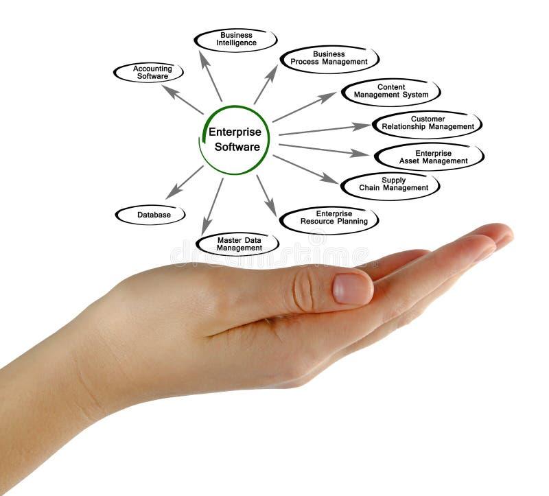 Diagrama del software de la empresa foto de archivo libre de regalías