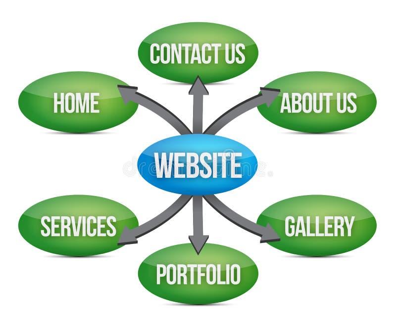 Diagrama Del Web Site Imagen de archivo libre de regalías