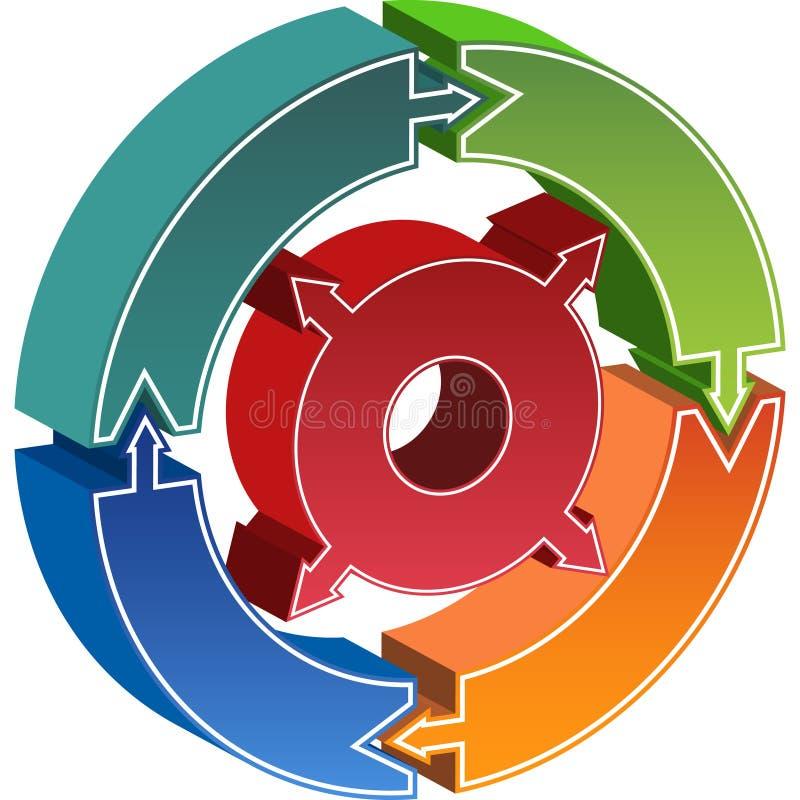 Diagrama do círculo do processo - setas ilustração do vetor