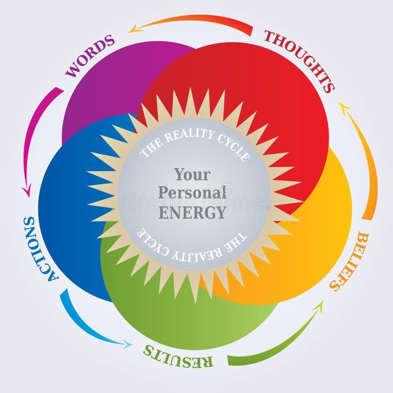 Diagrama do ciclo da realidade - lei da atração - pensamentos e realidade ilustração royalty free