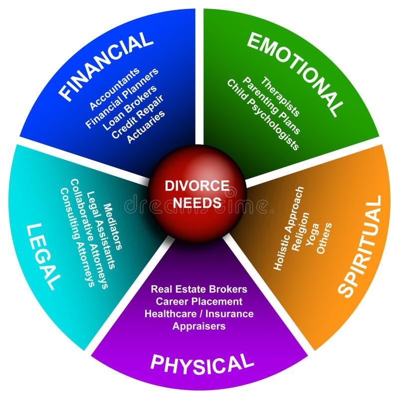 Diagrama do divórcio ilustração stock
