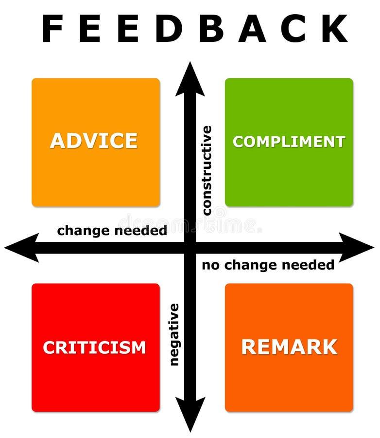 Diagrama do feedback ilustração royalty free