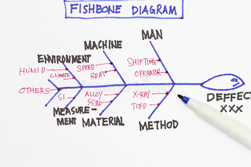 Diagrama do Fishbone fotos de stock royalty free