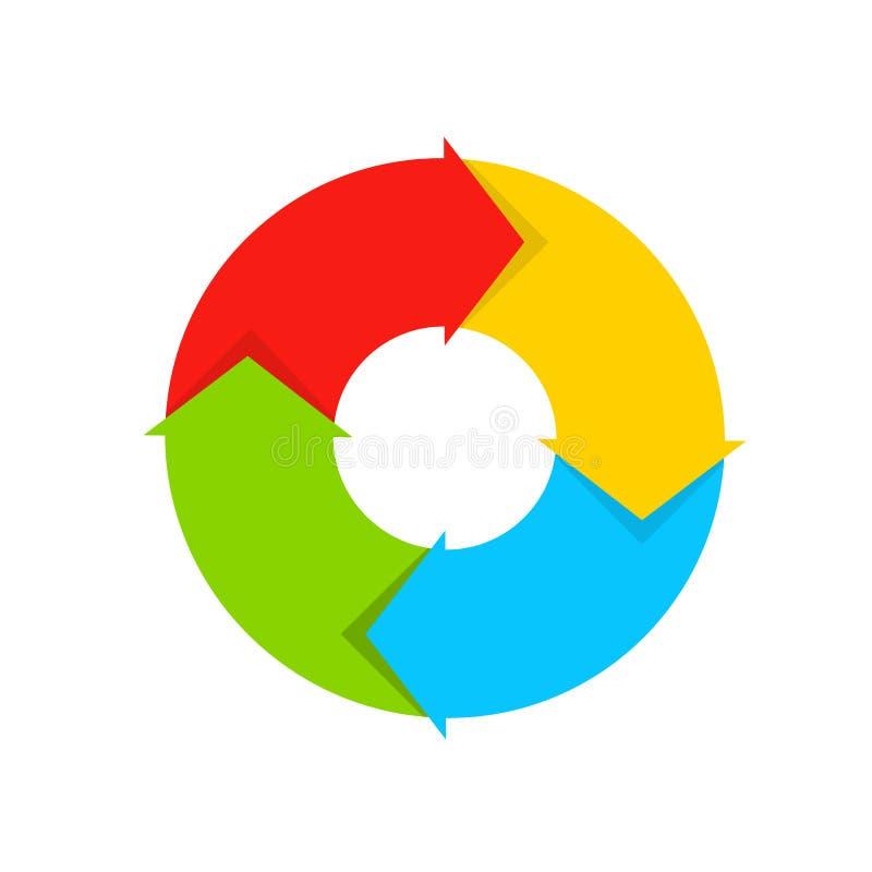Diagrama do laço do ciclo Ciclo de vida Diagrama de quatro setas ilustração royalty free
