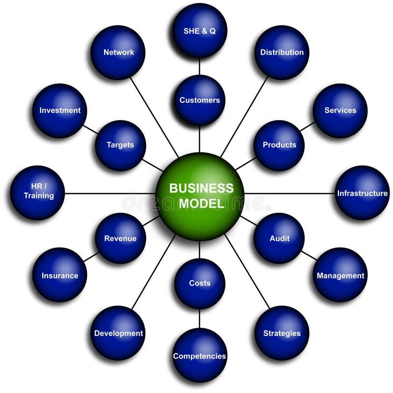 Diagrama do modelo comercial ilustração royalty free