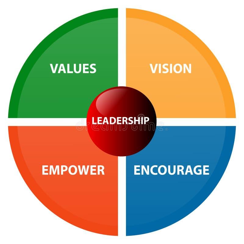 Diagrama do negócio da liderança ilustração stock
