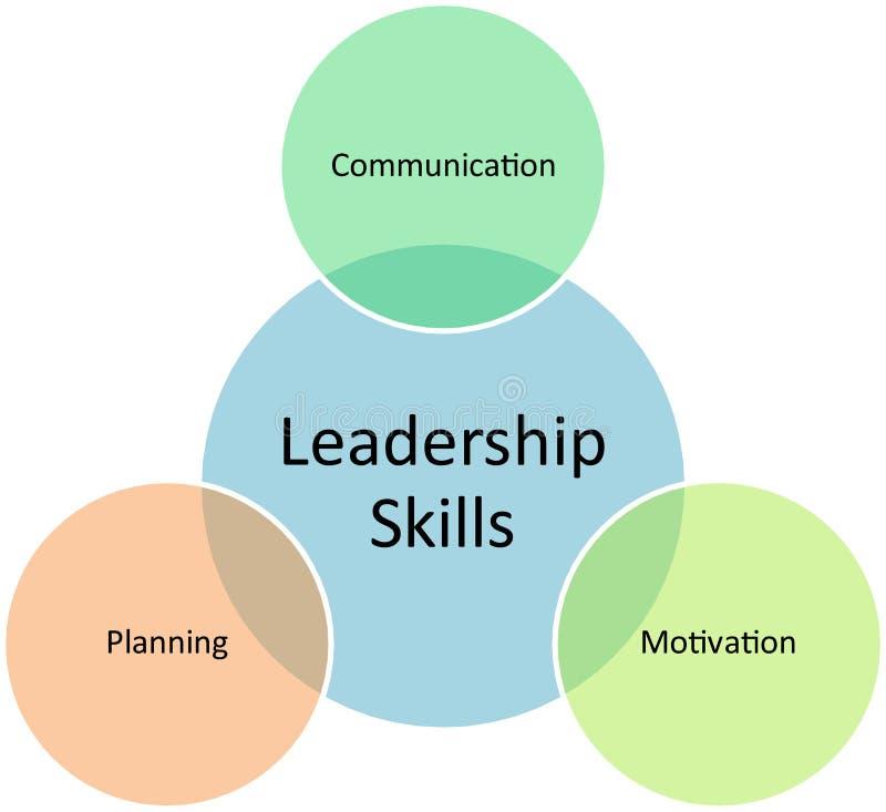 Diagrama do negócio das habilidades da liderança ilustração royalty free