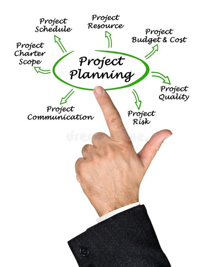 Diagrama do planeamento de projeto imagem de stock