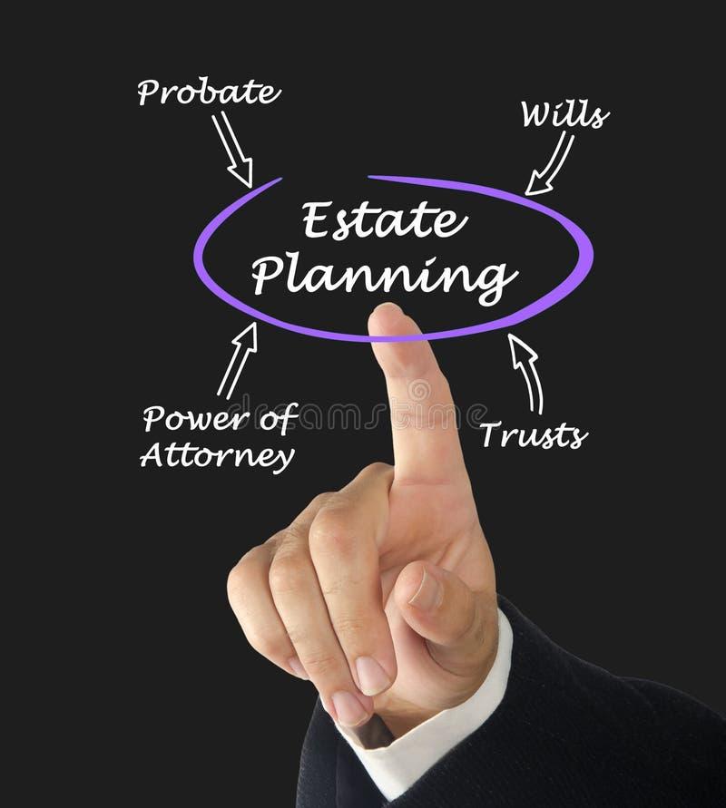 Diagrama do planeamento imobiliário imagem de stock