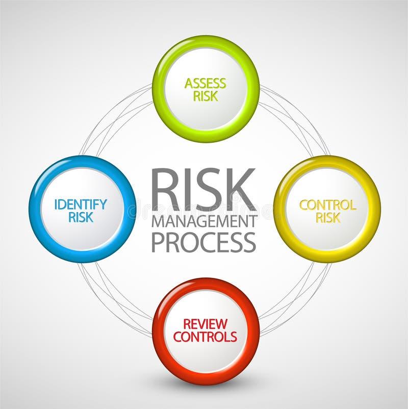 Diagrama do processo da gestão de riscos do vetor ilustração do vetor