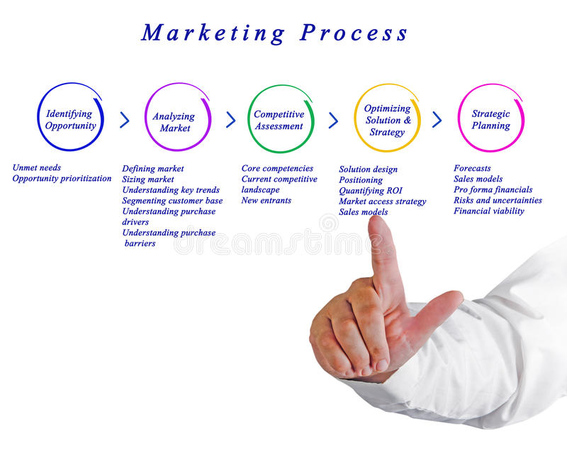 Diagrama do processo de mercado foto de stock