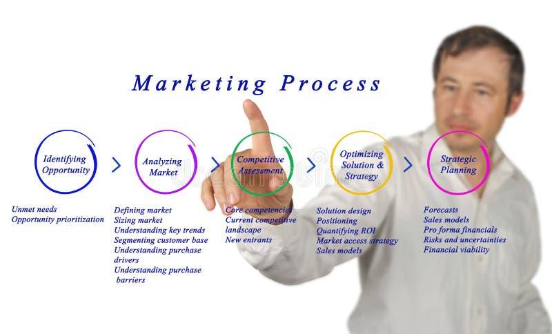 Diagrama do processo de mercado imagens de stock royalty free