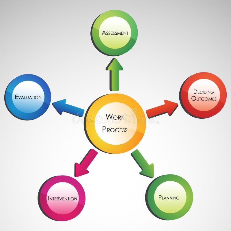 Diagrama do processo do trabalho ilustração do vetor