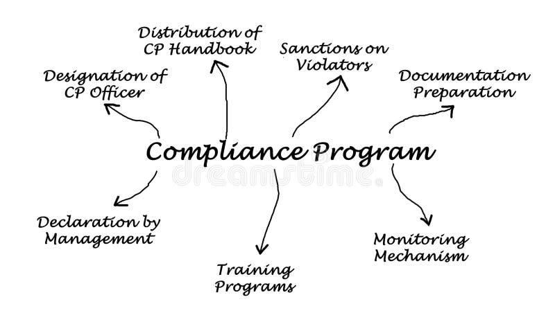 Diagrama do programa da conformidade ilustração royalty free