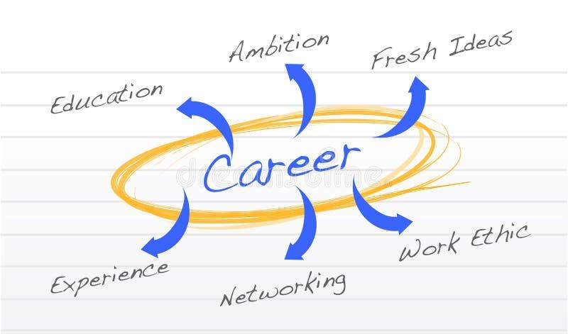 Diagrama do sucesso da carreira ilustração do vetor