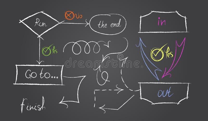 Diagrama dos trabalhos, algoritmo de trabalho Elementos tirados mão: o divisor, as linhas onduladas e pontilhadas, os suportes, a ilustração stock