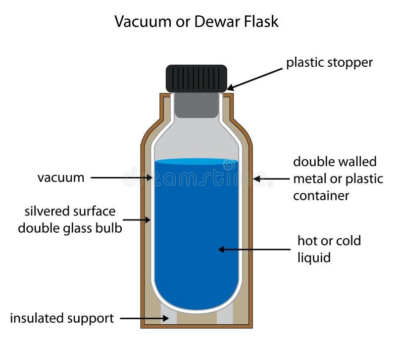 Diagrama etiquetado do vaso Dewar ou da garrafa de vácuo ilustração royalty free