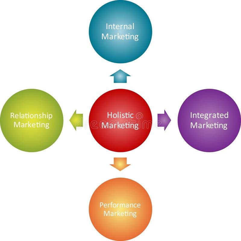 Diagrama holístico do negócio do mercado ilustração royalty free