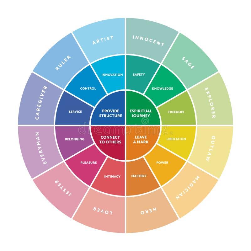 diagrama importante de 12 arquetipos de la personalidad ilustración del vector