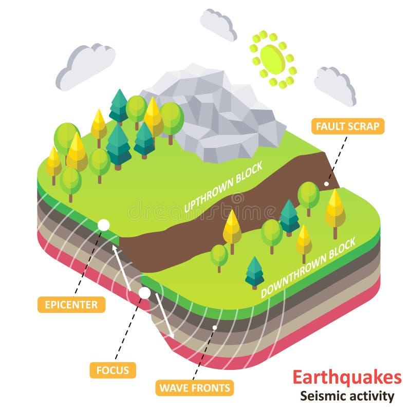 Diagrama isométrico del vector del terremoto o de la actividad sísmica stock de ilustración