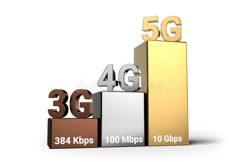 Diagrama móvil de la evolución de tecnologías 3D con 5G como la tecnología inalámbrica actual más rápida representación 3d stock de ilustración