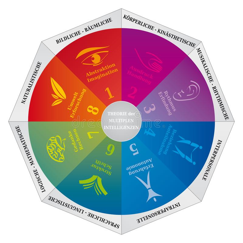 Diagrama múltiple de la teoría de las inteligencias del ` s de Gardner, el entrenar y herramienta de la psicología - lengua alema ilustración del vector