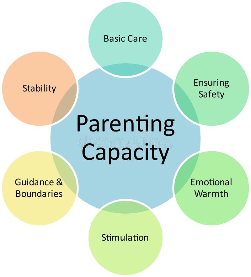Diagrama Parenting del asunto de la capacidad