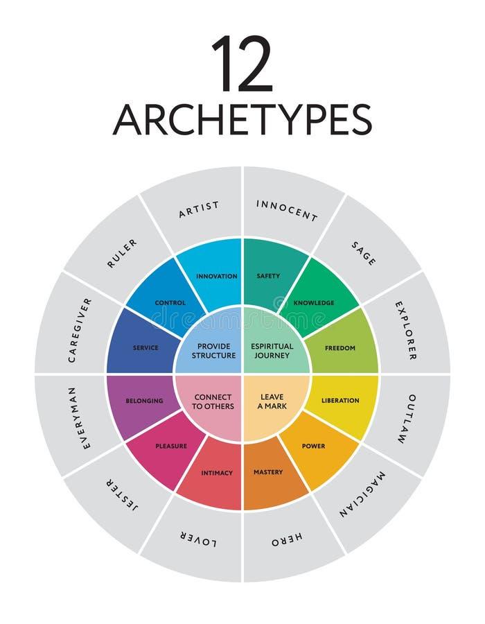 diagrama principal de 12 arquétipos da personalidade ilustração royalty free