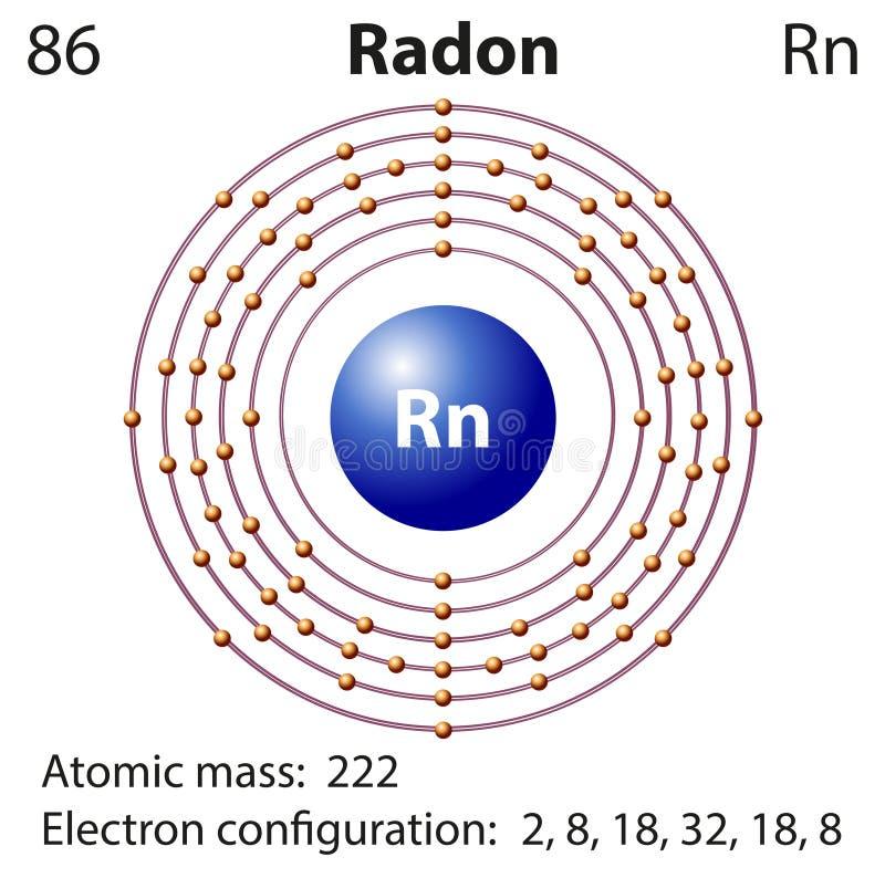 Diagrama przedstawicielstwo elementu radon royalty ilustracja