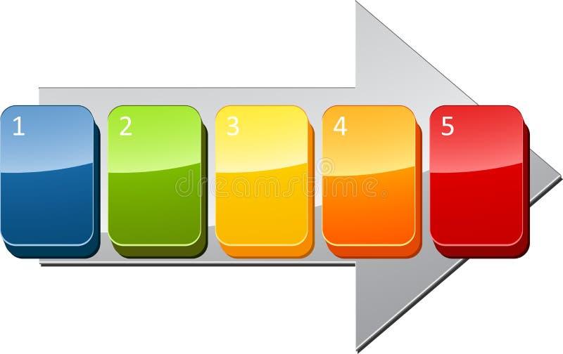 Diagrama seqüencial do negócio das etapas ilustração stock