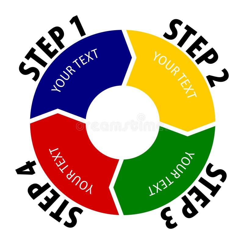 Diagrama simples de 4 etapas O círculo dividiu-se em quatro porções, cada um com forma da seta ilustração royalty free