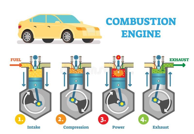 Diagrama técnico del ejemplo del vector del motor de combustión con las etapas de la toma, de la compresión, de la explosión y de stock de ilustración