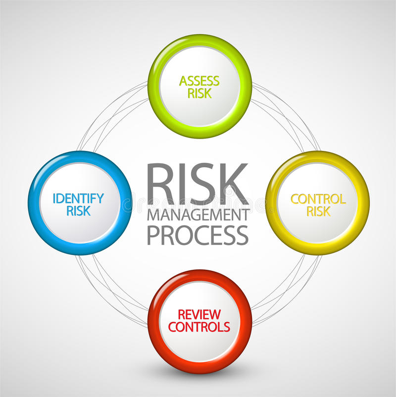 diagrama zarządzania procesu ryzyka wektor ilustracja wektor