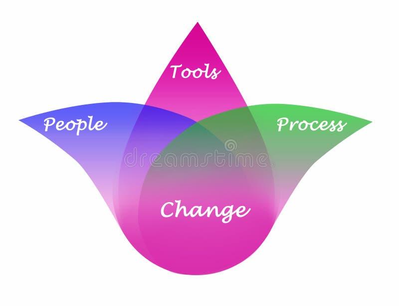 Diagramm der Änderung stock abbildung