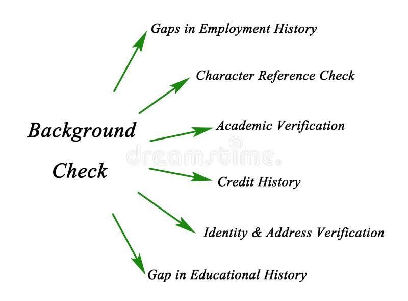 Diagramm der Überprüfung der Vorgeschichte stock abbildung