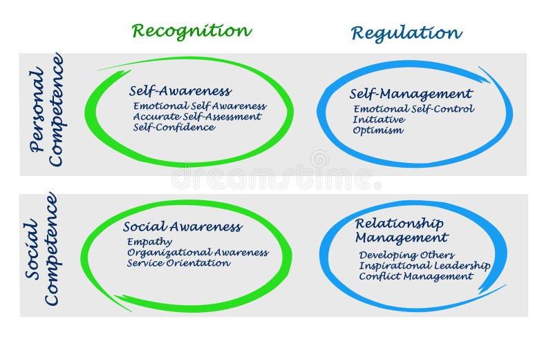 Diagramm der emotionalen Intelligenz lizenzfreie abbildung