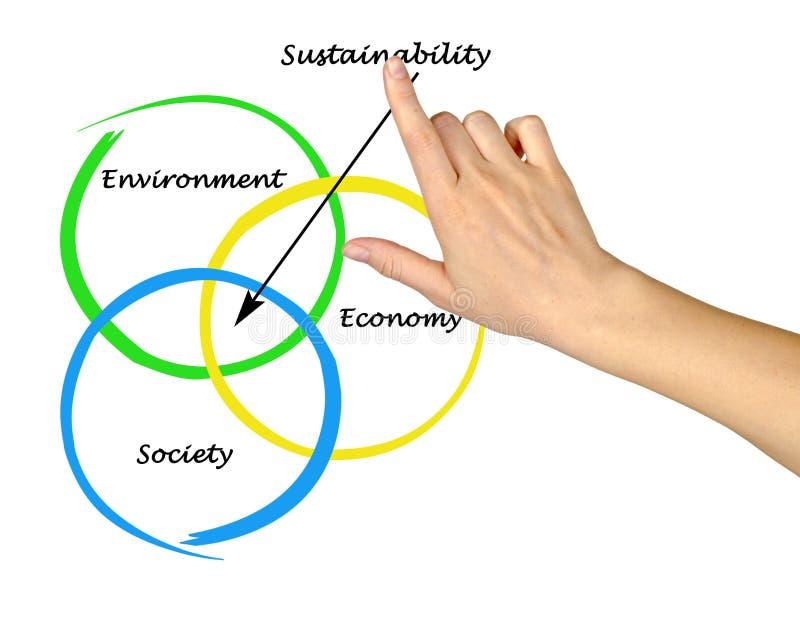 Diagramm der Nachhaltigkeit stockbilder