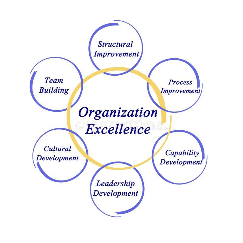 Diagramm der Organisations-hervorragender Leistung lizenzfreie abbildung