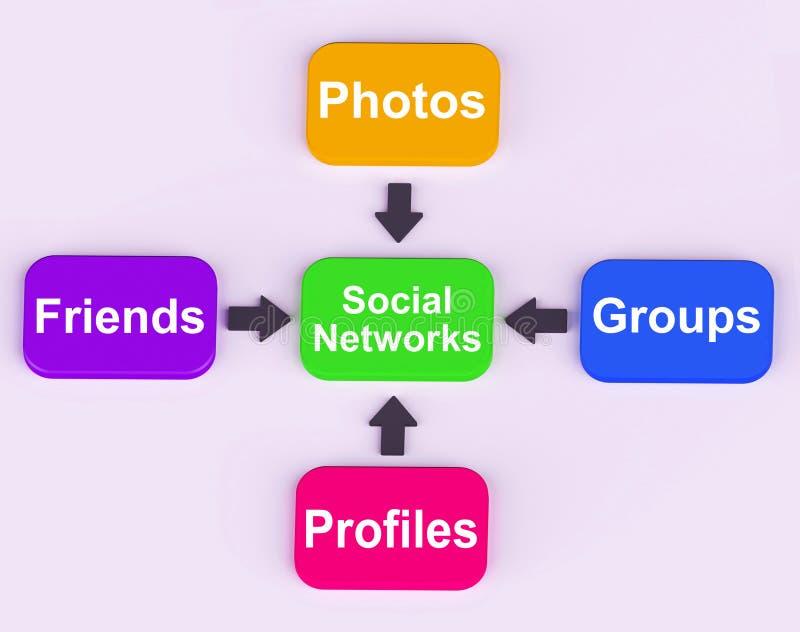 Diagramm Der Sozialen Netzwerke Bedeutet Internet-Vernetzung Stock ...