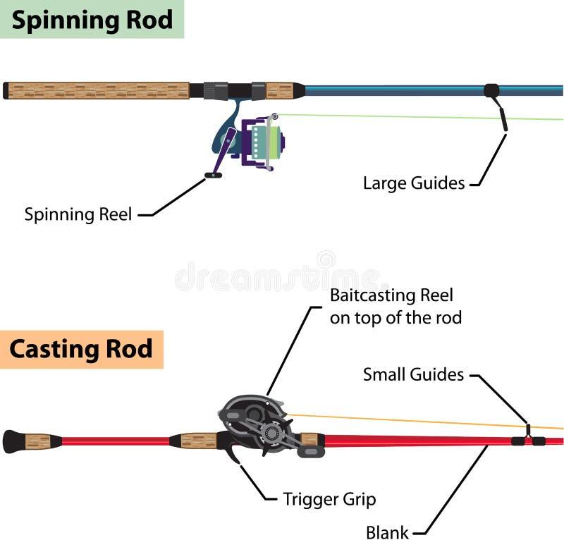 Diagramm der spinnenden Stange und der baitcasting Stangenvektorillustration vektor abbildung