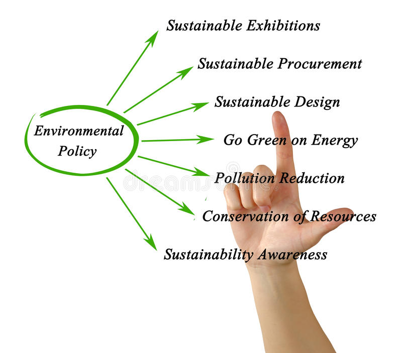 Diagramm der Umweltpolitik lizenzfreie stockbilder