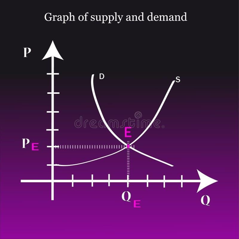 Diagramm des Angebotes und der Nachfrage vektor abbildung