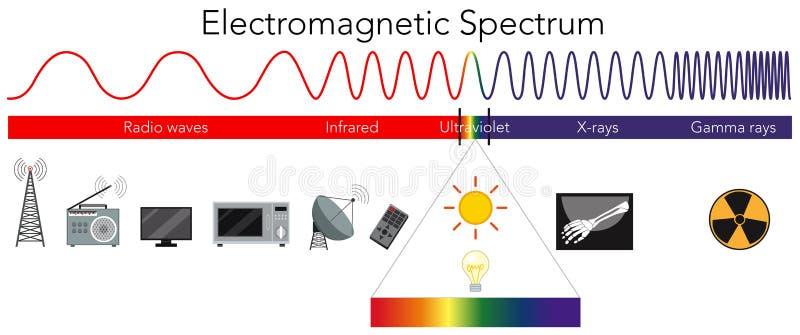 Diagramm des Wissenschafts-elektromagnetischen Spektrums stock abbildung