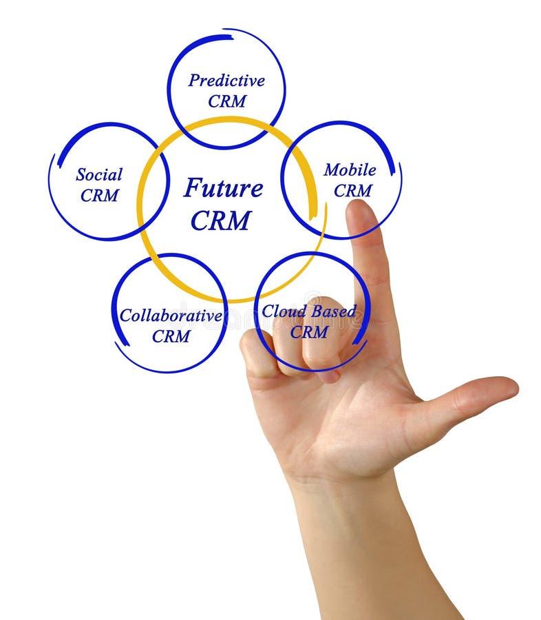 Diagramm von zukünftigem CRM stockfotos