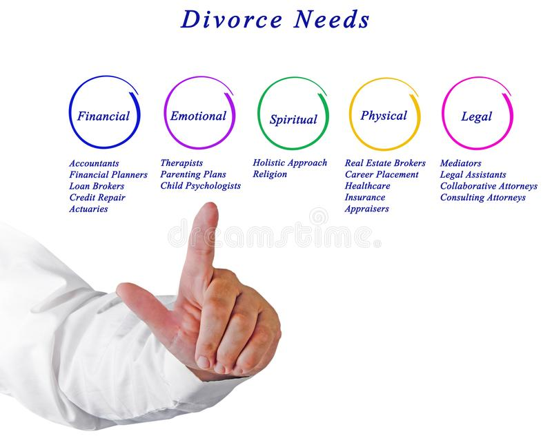 Diagramma dei bisogni di divorzio fotografia stock