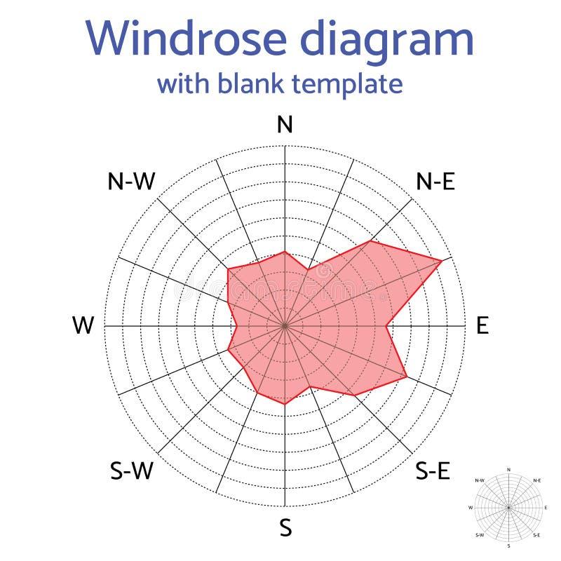 Diagramma del windrose di vettore con il modello in bianco illustrazione di stock
